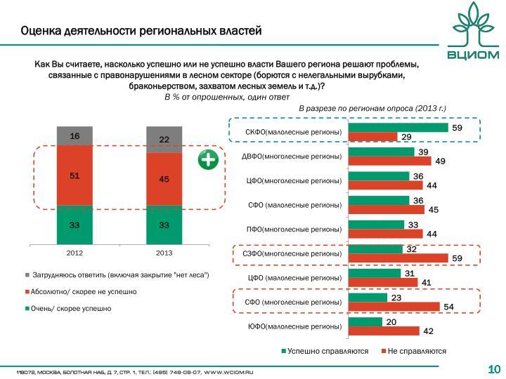 Оценка деятельности региональных властей