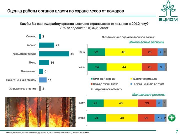 Оценка работы органов власти по охране лесов от пожаров