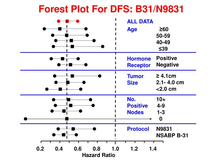 Forest Plot For DFS: B31/N9831
