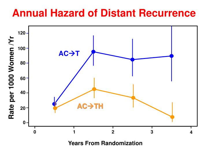 Annual Hazard of Distant Recurrence