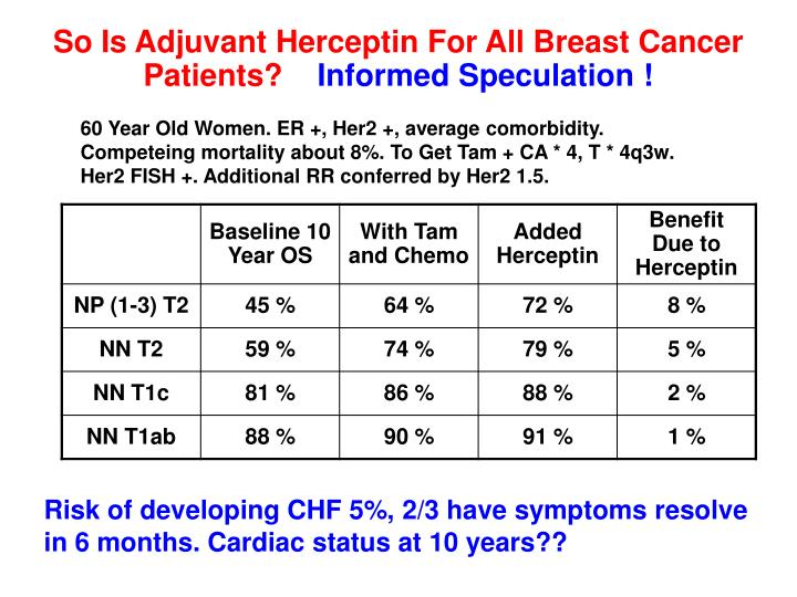 So Is Adjuvant Herceptin For All Breast Cancer Patients?