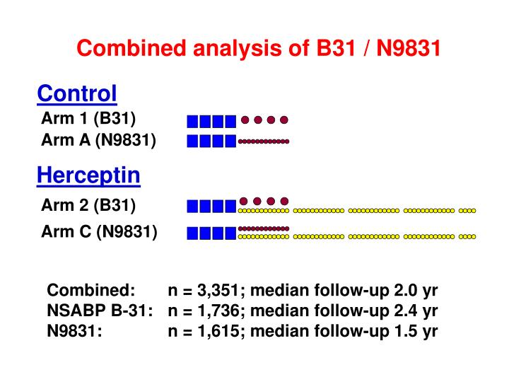 Combined analysis of B31 / N9831