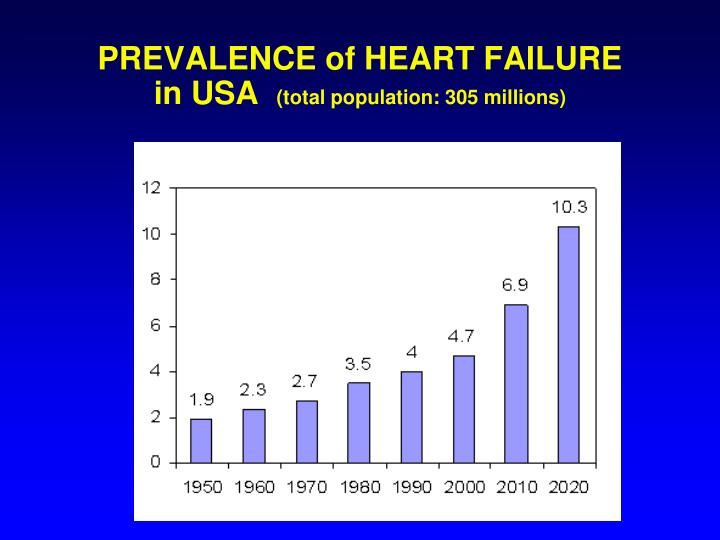 PREVALENCE of HEART FAILURE in USA