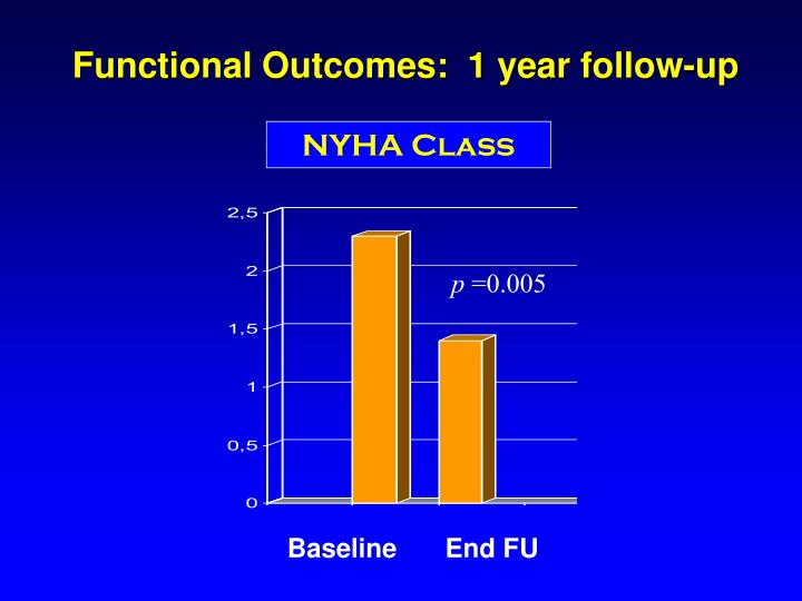 Functional Outcomes:  1 year follow-up