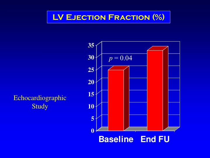 LV Ejection Fraction (%)