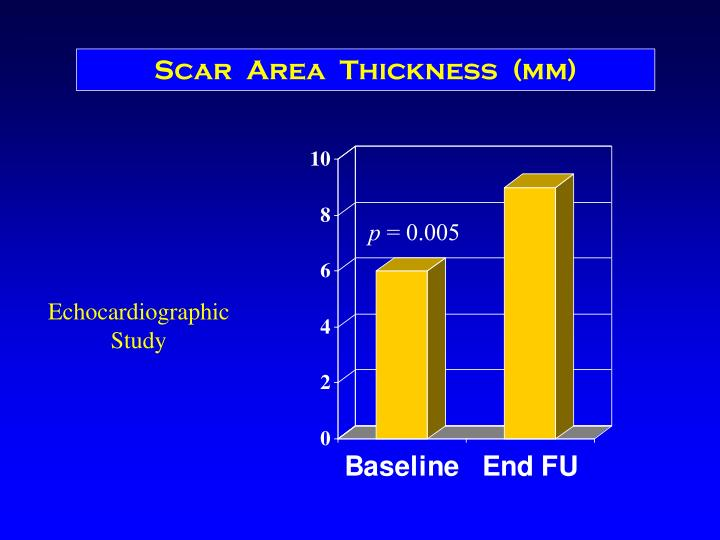 Scar  Area  Thickness  (mm)