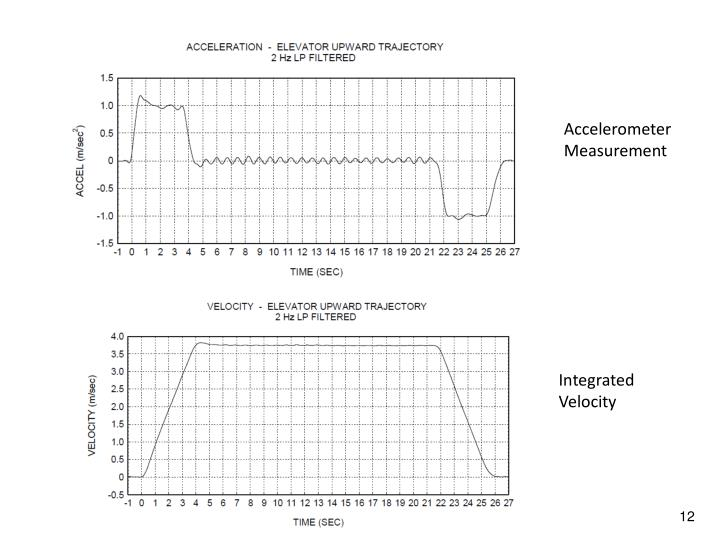 Accelerometer Measurement