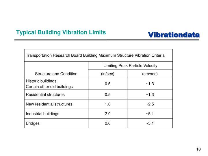 Typical Building Vibration Limits