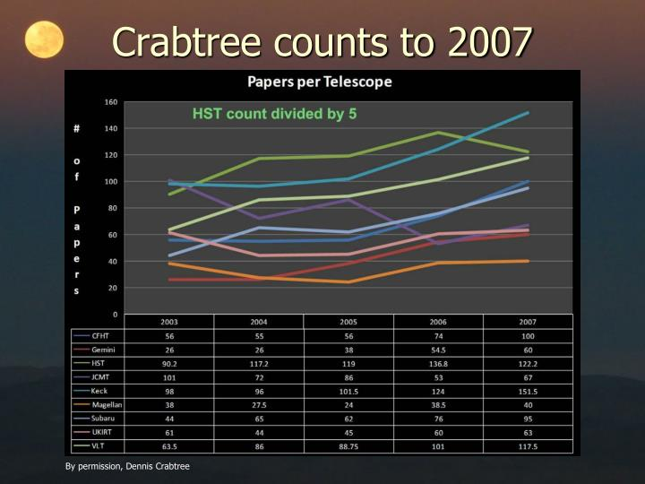 Crabtree counts to 2007