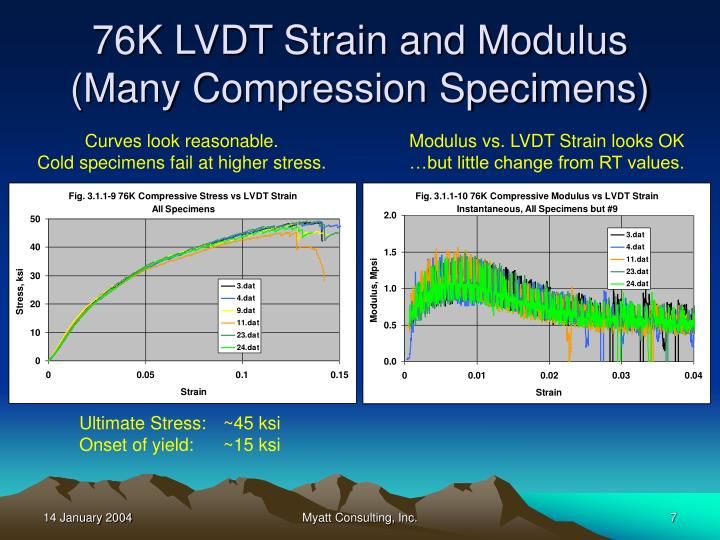76K LVDT Strain and Modulus
