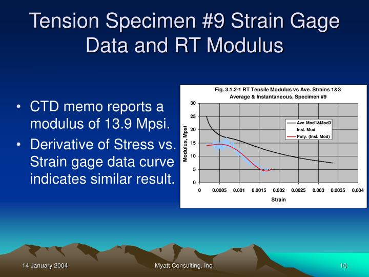Tension Specimen #9 Strain Gage Data and RT Modulus