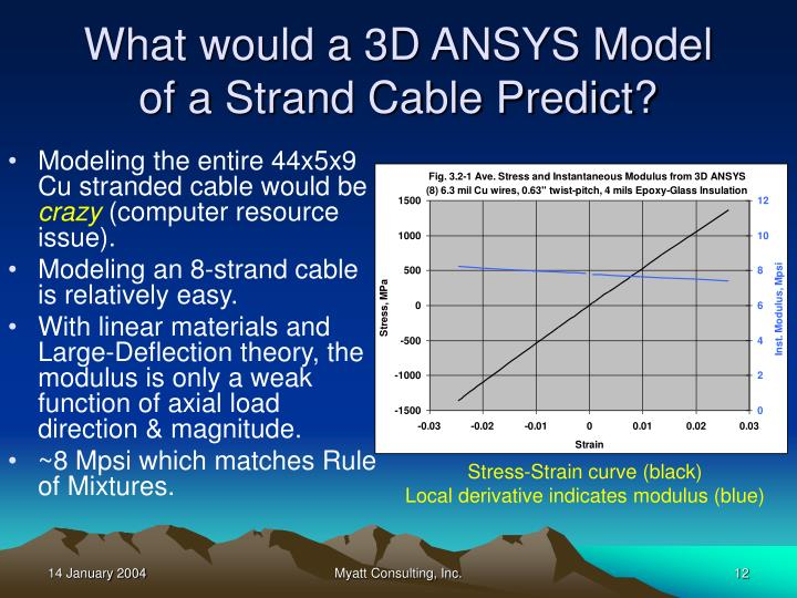 What would a 3D ANSYS Model