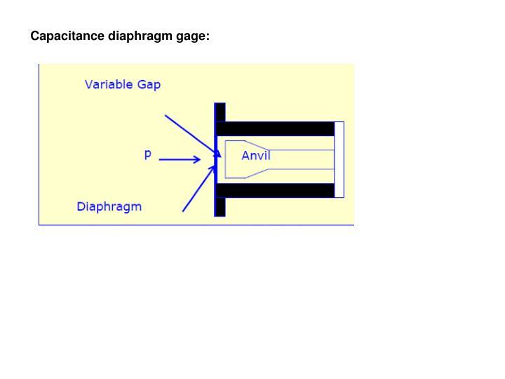 Capacitance diaphragm gage: