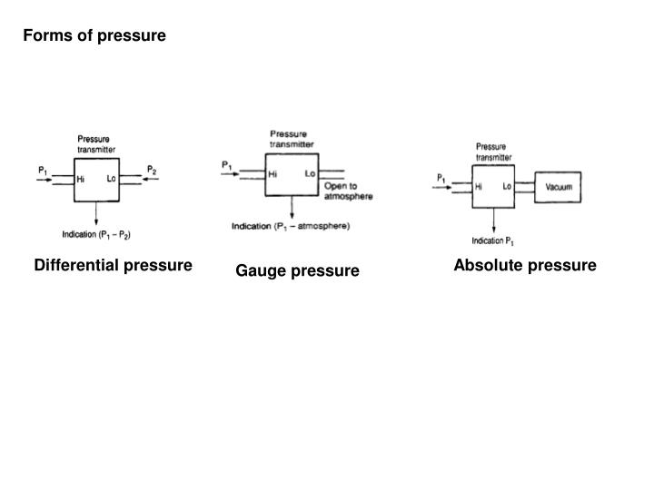 Forms of pressure