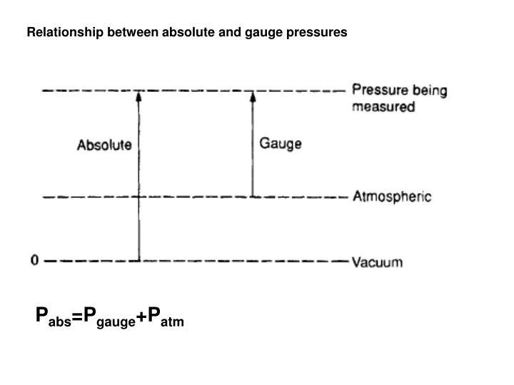 Relationship between absolute and gauge pressures