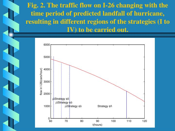 Fig. 2. The traffic flow on I-26 changing with the time period of predicted landfall of hurricane, resulting in different regions of the strategies (I to IV) to be carried out.