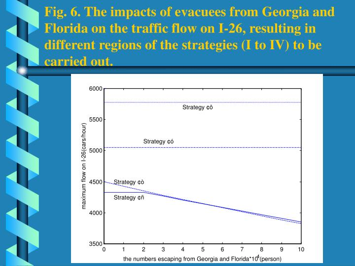 Fig. 6. The impacts of evacuees from Georgia and Florida on the traffic flow on I-26, resulting in different regions of the strategies (I to IV) to be carried out.