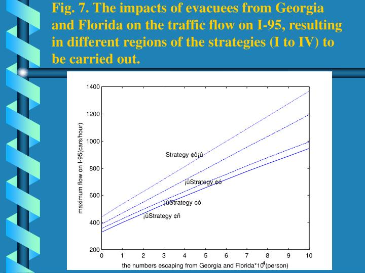 Fig. 7. The impacts of evacuees from Georgia and Florida on the traffic flow on I-95, resulting in different regions of the strategies (I to IV) to be carried out.