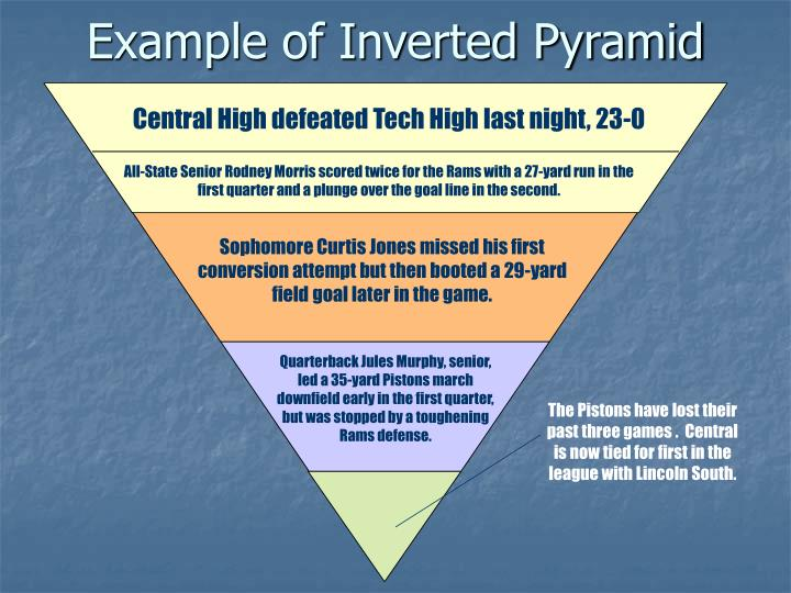 Example of Inverted Pyramid