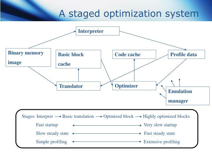 Stages: Interpret        Basic translation        Optmized block        Highly optimized blocks