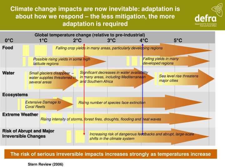 Global temperature change (relative to pre-industrial)