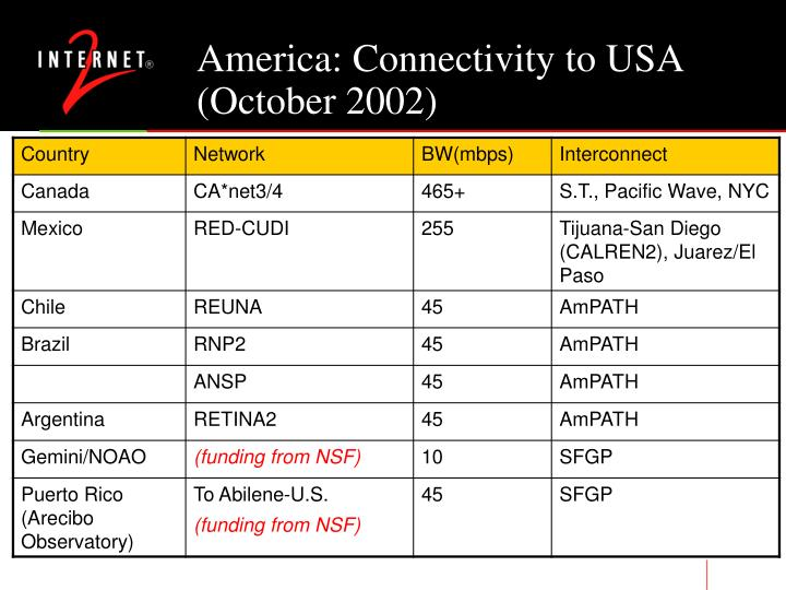 America: Connectivity to USA (October 2002)
