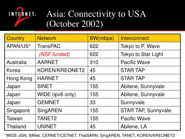 Asia: Connectivity to USA