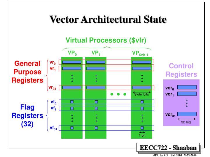 Virtual Processors ($vlr)