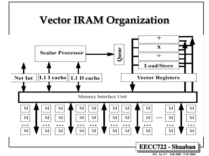 Vector IRAM Organization