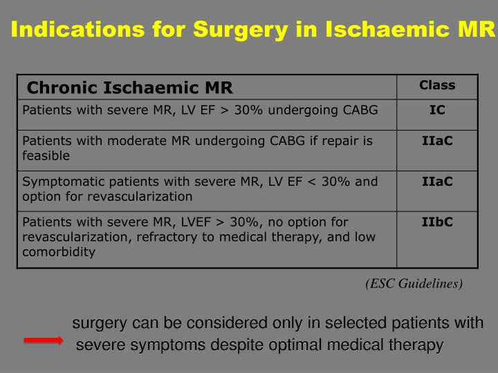 Indications for Surgery in Ischaemic MR