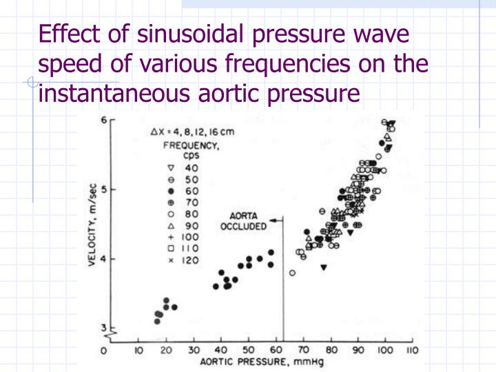 Effect of sinusoidal pressure wave speed of various frequencies on the instantaneous aortic pressure