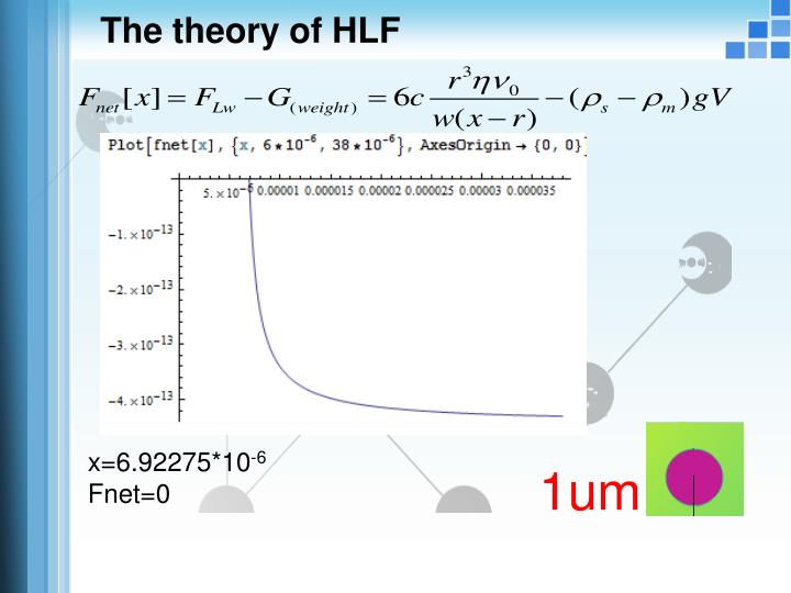 The theory of HLF