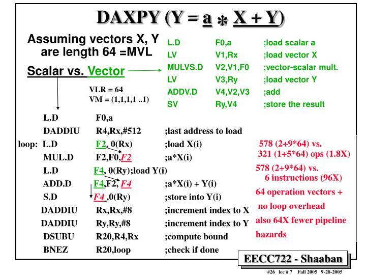 DAXPY (Y =