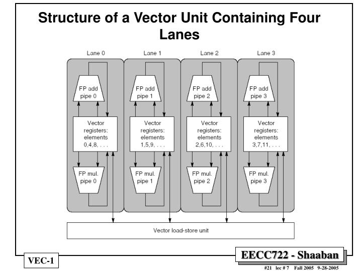 Structure of a Vector Unit Containing Four Lanes