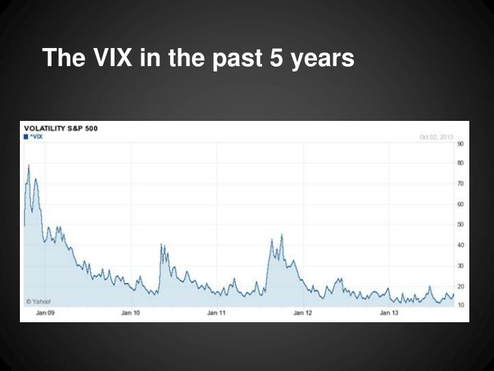 The VIX in the past 5 years
