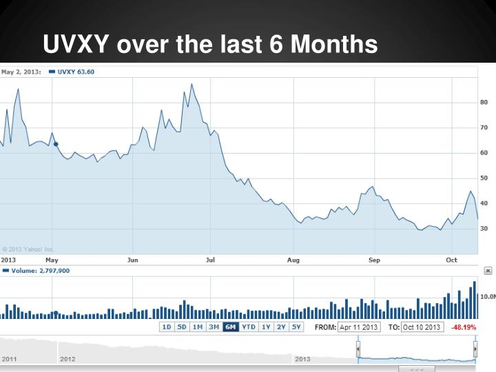 UVXY over the last 6 Months