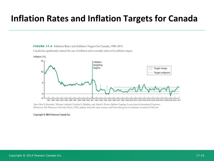 how inflation targeting operates in the 'inflation-target' as an effective and successful nominal anchor for monetary   inflation targeting, as a monetary policy operating strategy, has some distinct.