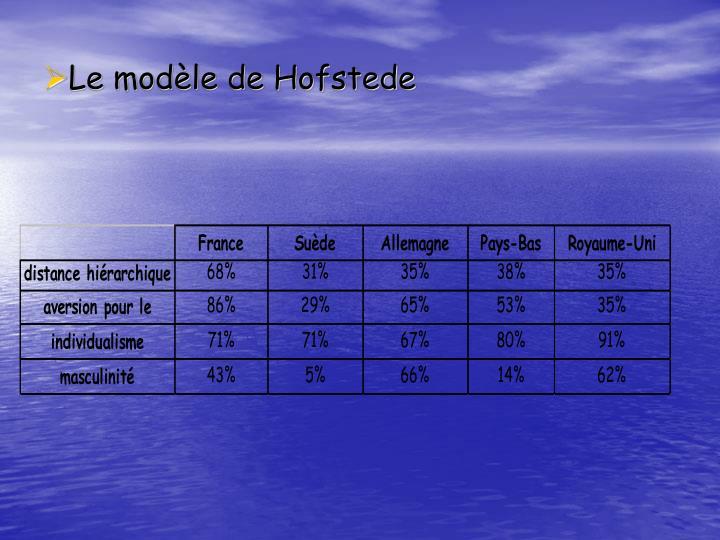 Le modèle de Hofstede