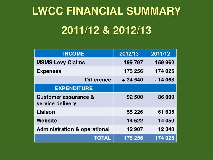 LWCC FINANCIAL SUMMARY