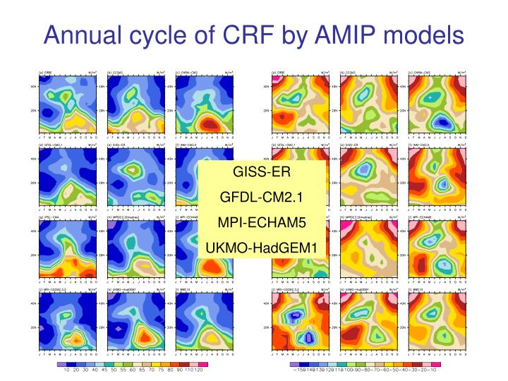 Annual cycle of CRF by AMIP models