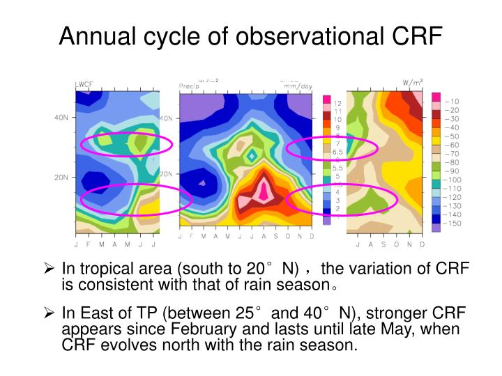 Annual cycle of observational CRF