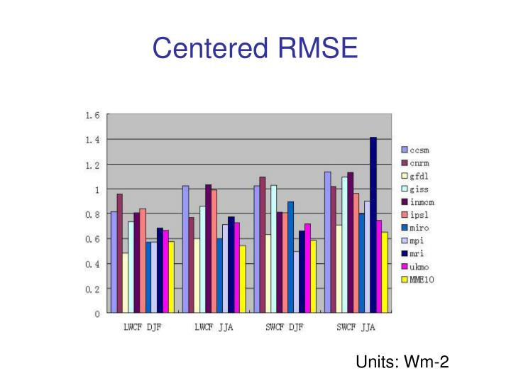 Centered RMSE