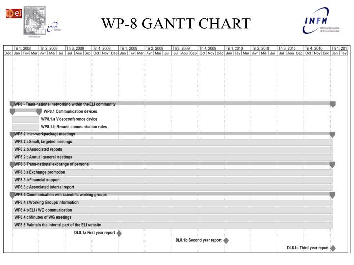 WP-8 GANTT CHART