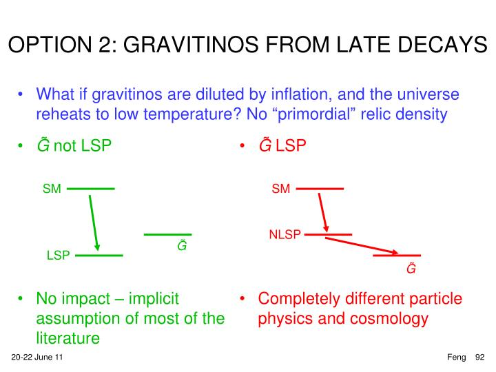 OPTION 2: GRAVITINOS FROM LATE DECAYS