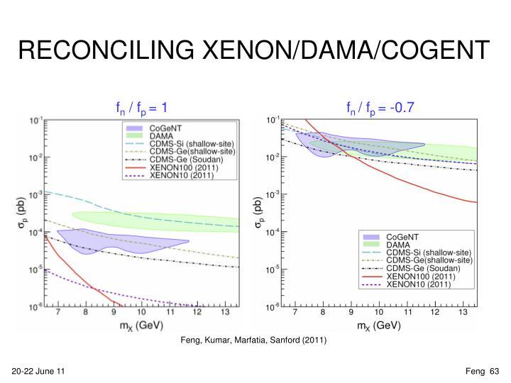RECONCILING XENON/DAMA/COGENT