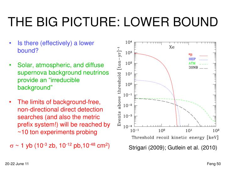 THE BIG PICTURE: LOWER BOUND