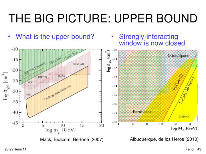 THE BIG PICTURE: UPPER BOUND