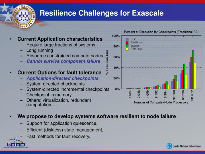 Resilience challenges for exascale