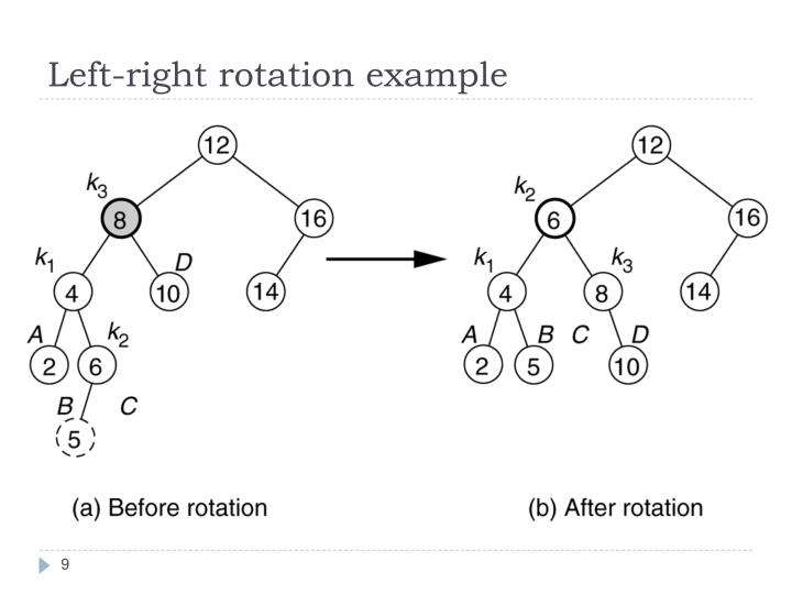 Left-right rotation example