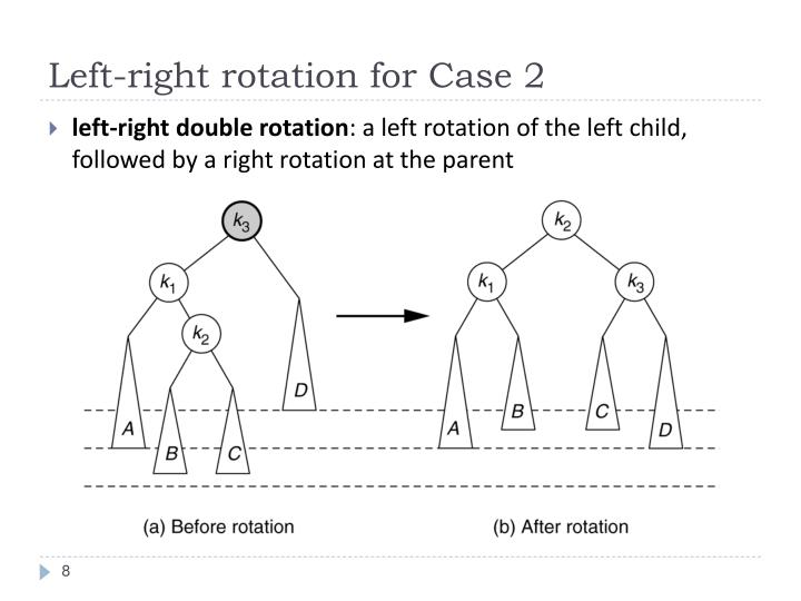 Left-right rotation for Case 2